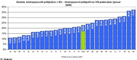 Graf: Gostota širokopasovnih priključkov v EU, januar 2009.