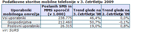 Podatkovne storitve mobilne telefonije v 3. četrtletju 2009
