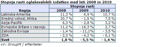 Stopnja rasti oglaševalskih izdatkov med leti 2008 in 2010