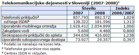 Graf: Telekomunikacijske dejavnosti v Sloveniji (2007-2008)