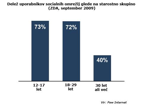 Uporabniki socialnih omrežij glede na starostno skupino