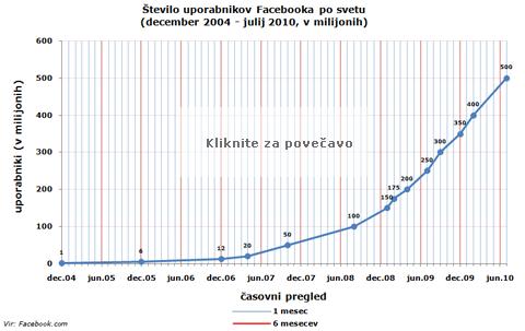 Število uporabnikov Facebooka po svetu. December 2004 - julij 2010. V milijonih.